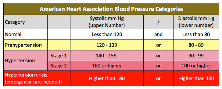 how to read blood pressure numbers