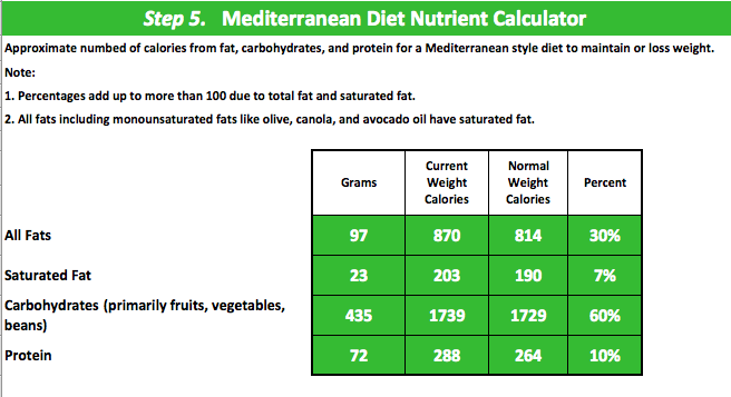 IMD Nutrient Calculator